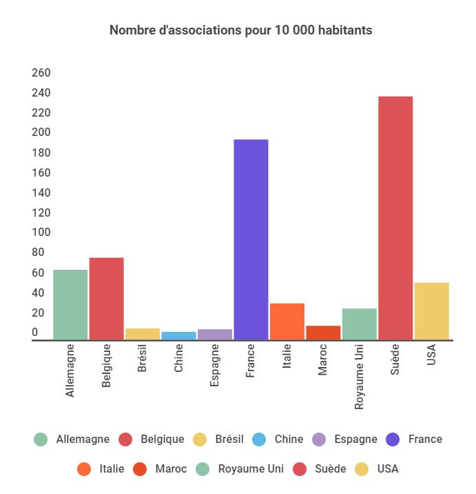 Monde associatif français